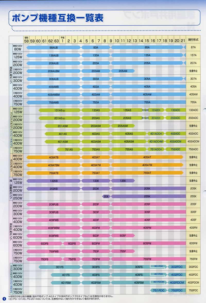 テラルNシリーズ変遷表